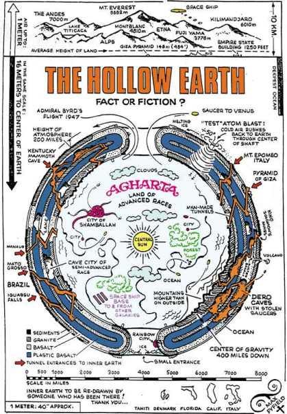 La Terre Creuse, y a-t-il vraiment une vie sous la croûte terrestre ?  Hollow_earth